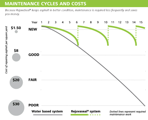 maintenance-cycle-and-costs
